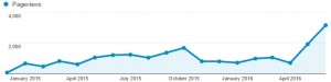 Google Analytics report on monthly pageview traffic