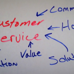 Customer Service handwritten with blue letters consisting of communication honesty , solutions, value, and appreciation written with arrows pointing towards the words Customer Service in Red